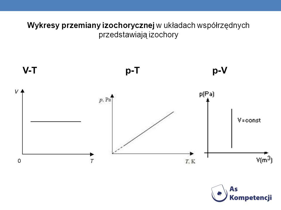 Wykresy przemiany izochorycznej w układach współrzędnych przedstawiają izochory