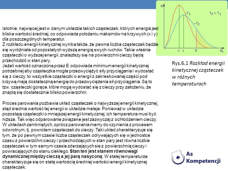 Rys.6.1 Rozkład energii kinetycznej cząsteczek w różnych temperaturach