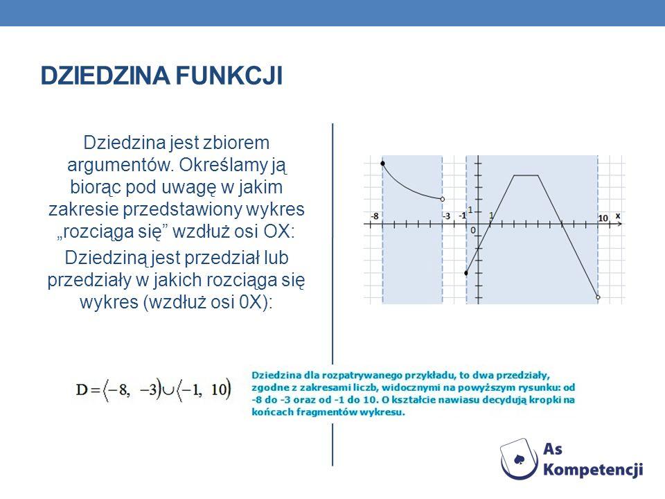 Dziedzina funkcji
