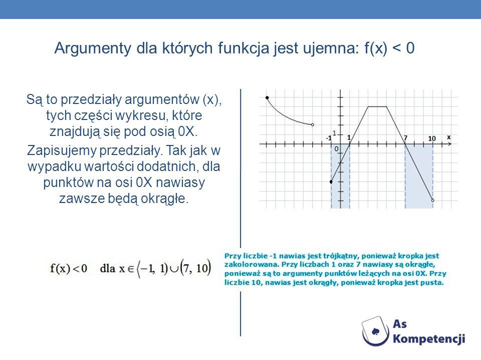 Argumenty dla których funkcja jest ujemna: f(x) < 0