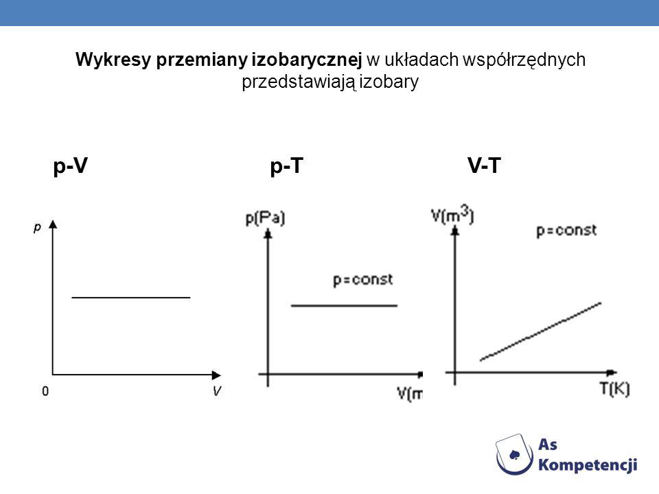 Wykresy przemiany izobarycznej w układach współrzędnych przedstawiają izobary