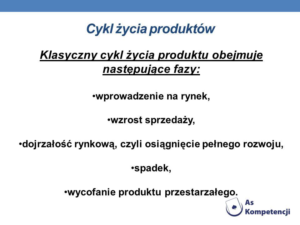 Cykl życia produktówKlasyczny cykl życia produktu obejmuje następujące fazy: wprowadzenie na rynek,