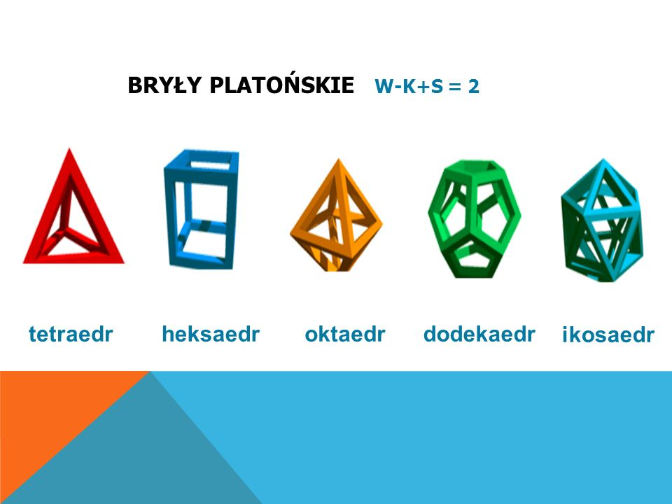 tetraedr heksaedr oktaedr dodekaedr ikosaedr