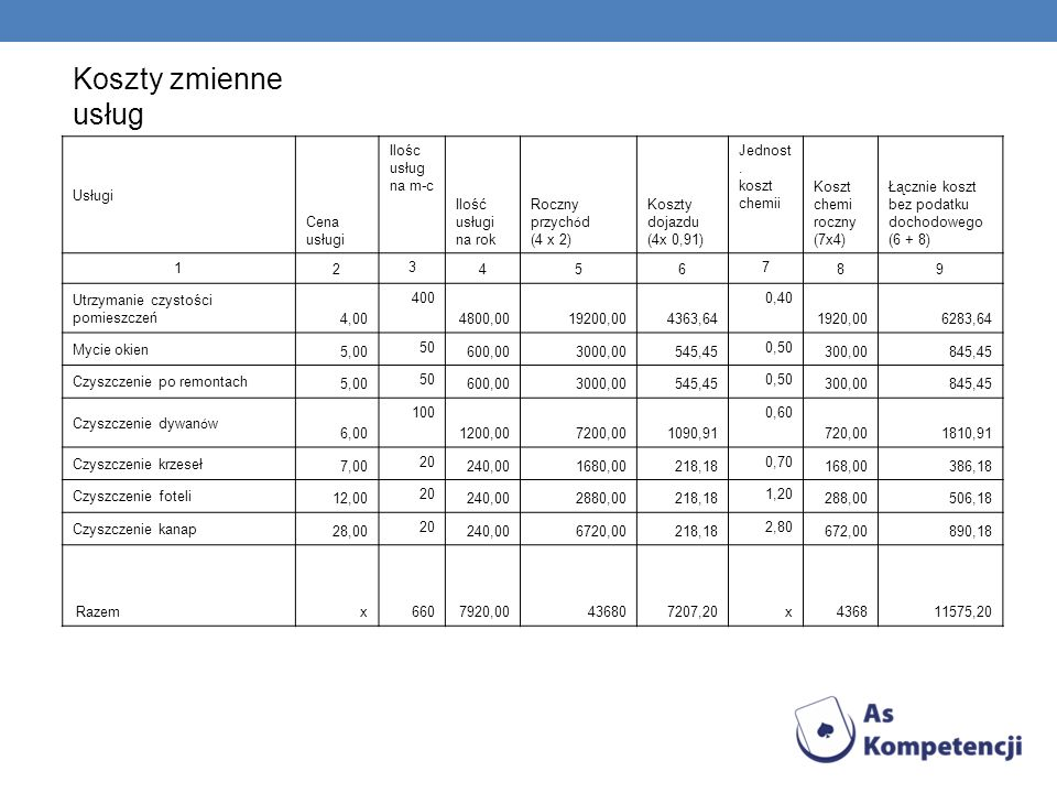 Koszty zmienne usług Obliczenia do kolumny 6 Ilość usług na rok 7920