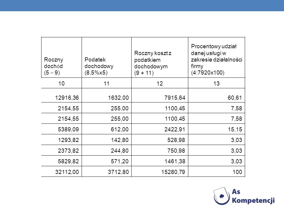Koszty zmienne (ciąg dalszy tabeli)