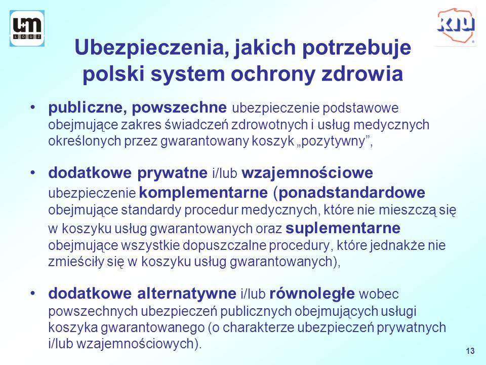 Ubezpieczenia, jakich potrzebuje polski system ochrony zdrowia