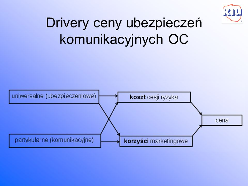 Drivery ceny ubezpieczeń komunikacyjnych OC