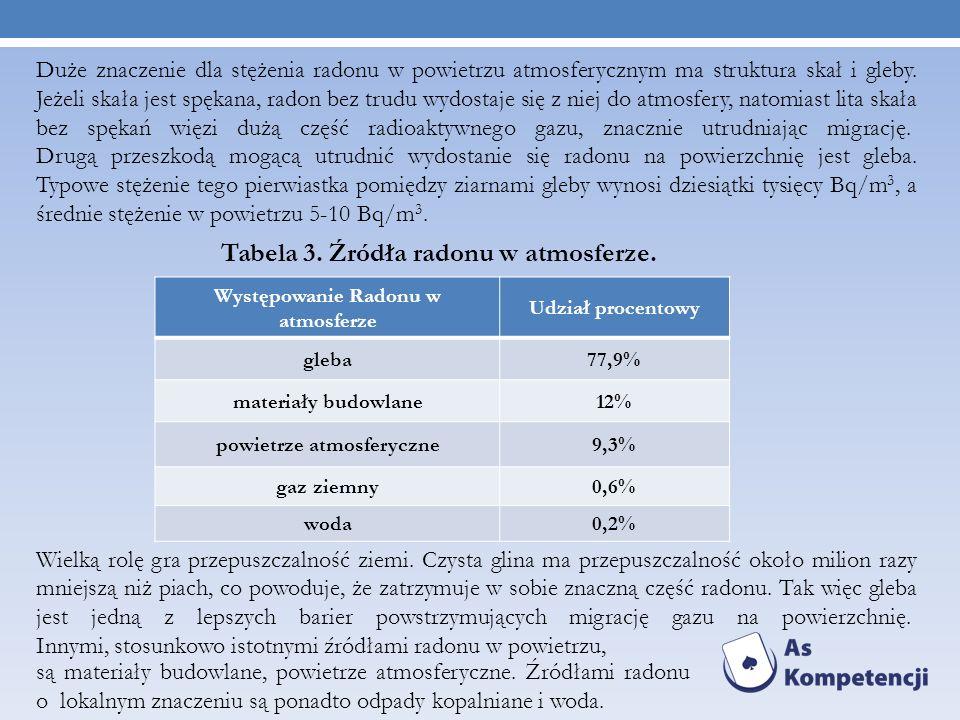 Tabela 3. Źródła radonu w atmosferze.