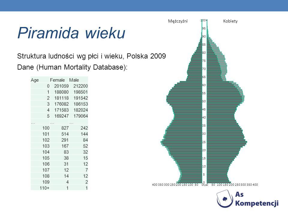 Piramida wieku Struktura ludności wg płci i wieku, Polska 2009 Dane (Human Mortality Database): Age.