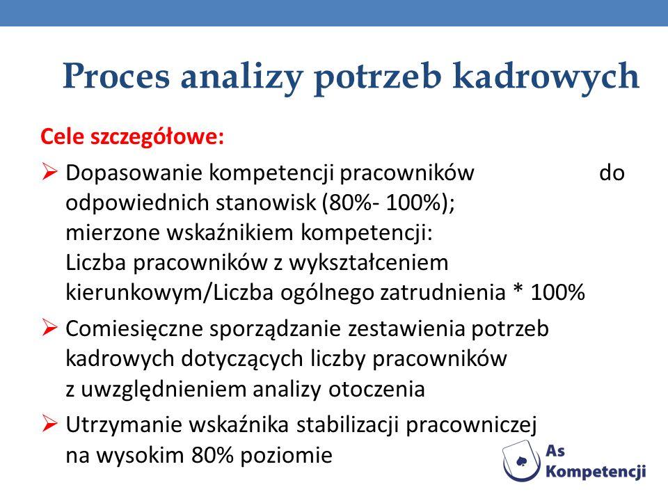 Proces analizy potrzeb kadrowych