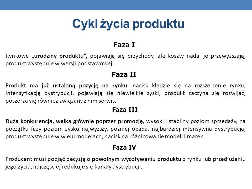 Cykl życia produktu Faza I Faza II