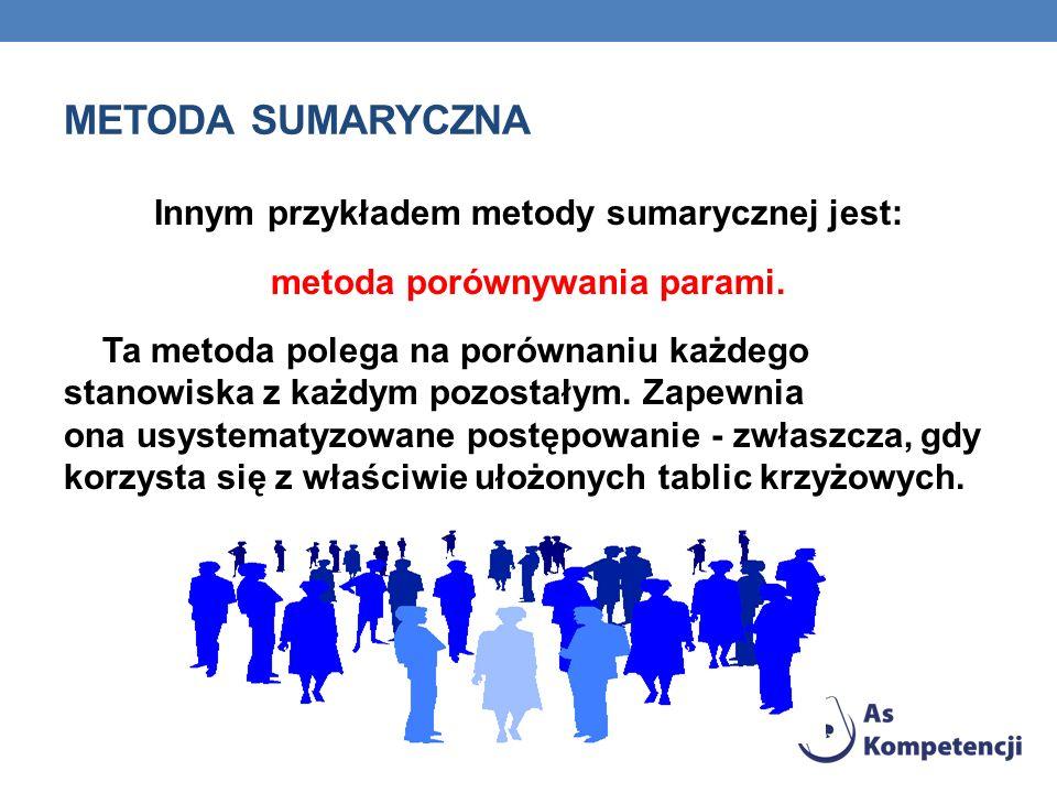 METODA SUMARYCZNA