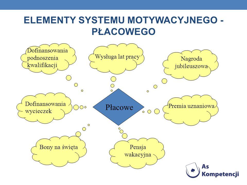 ELEMENTY SYSTEMU MOTYWACYJNEGO - PŁACOWEGO
