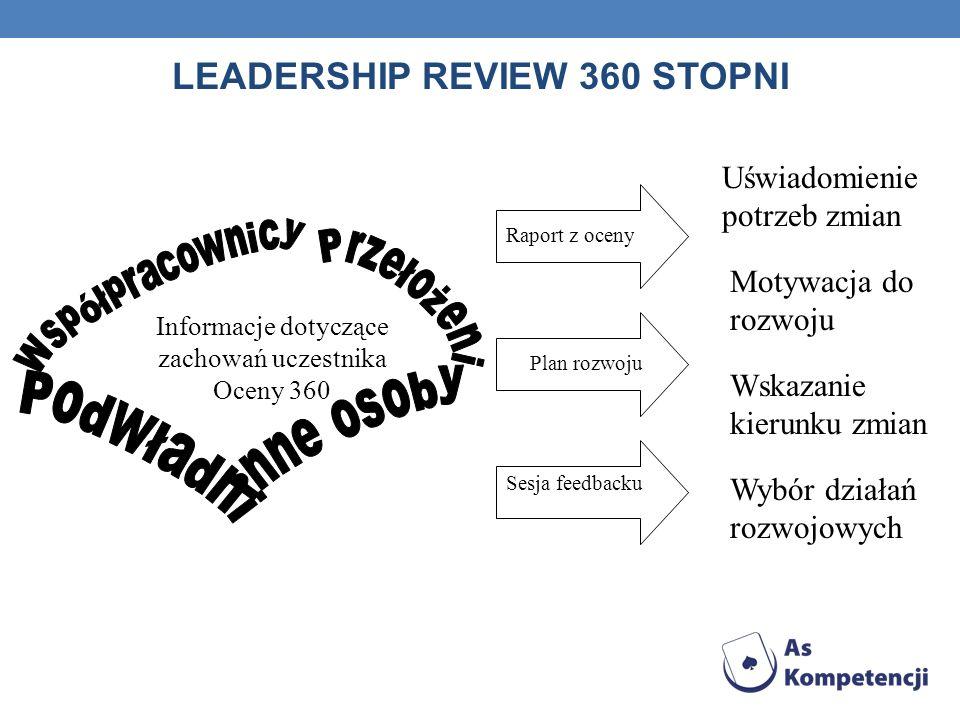 LEADERSHIP REVIEW 360 STOPNI