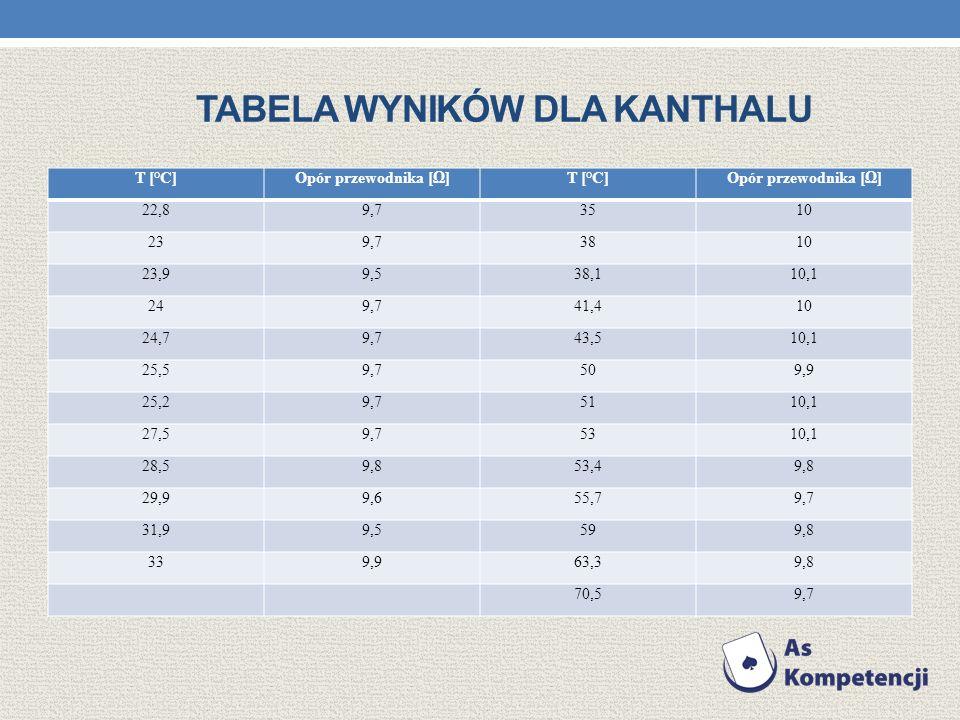 Tabela wyników dla kanthalu