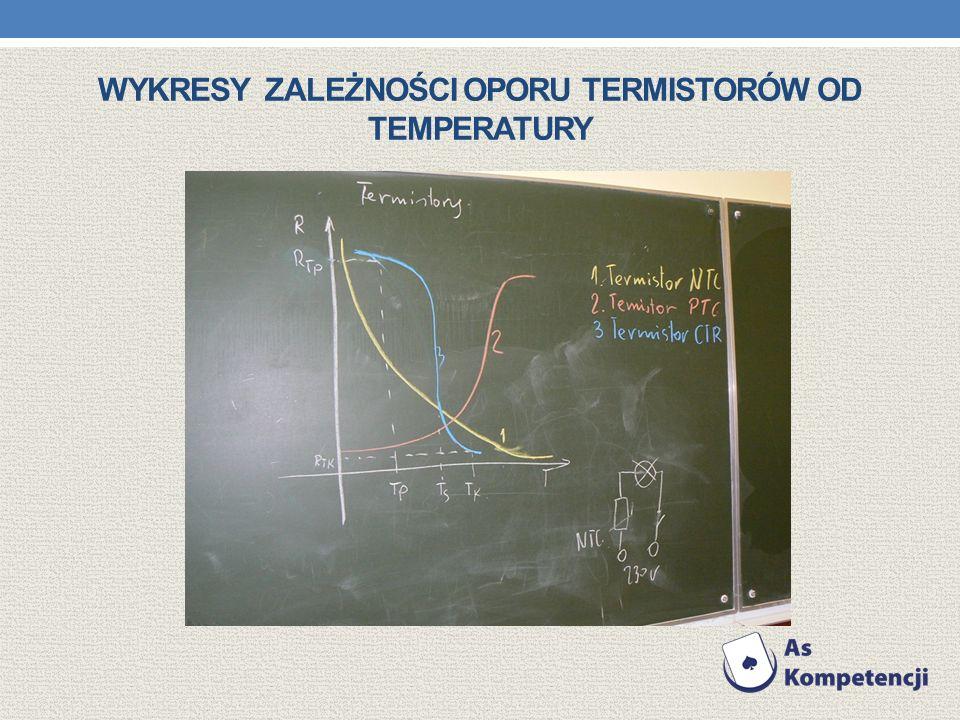 Wykresy zależności oporu termistorów od temperatury