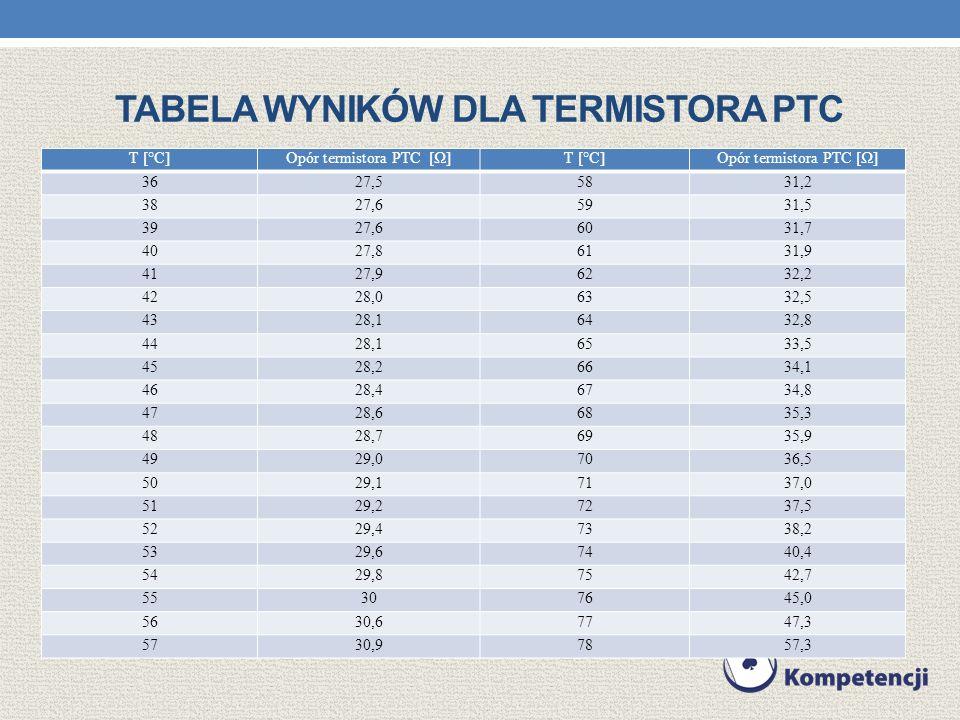 Tabela wyników dla termistora PTC