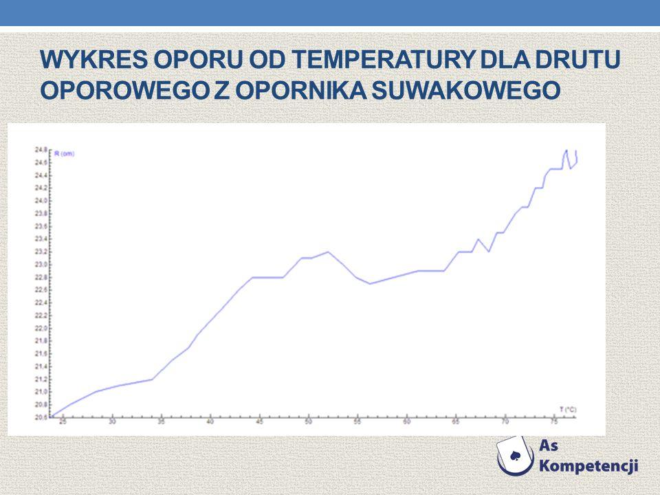 Wykres oporu od temperatury dla drutu oporowego z opornika suwakowego