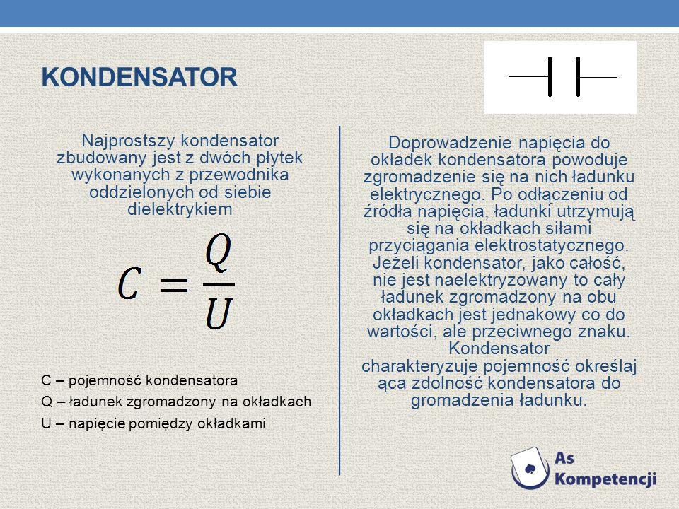 kondensator Najprostszy kondensator zbudowany jest z dwóch płytek wykonanych z przewodnika oddzielonych od siebie dielektrykiem.