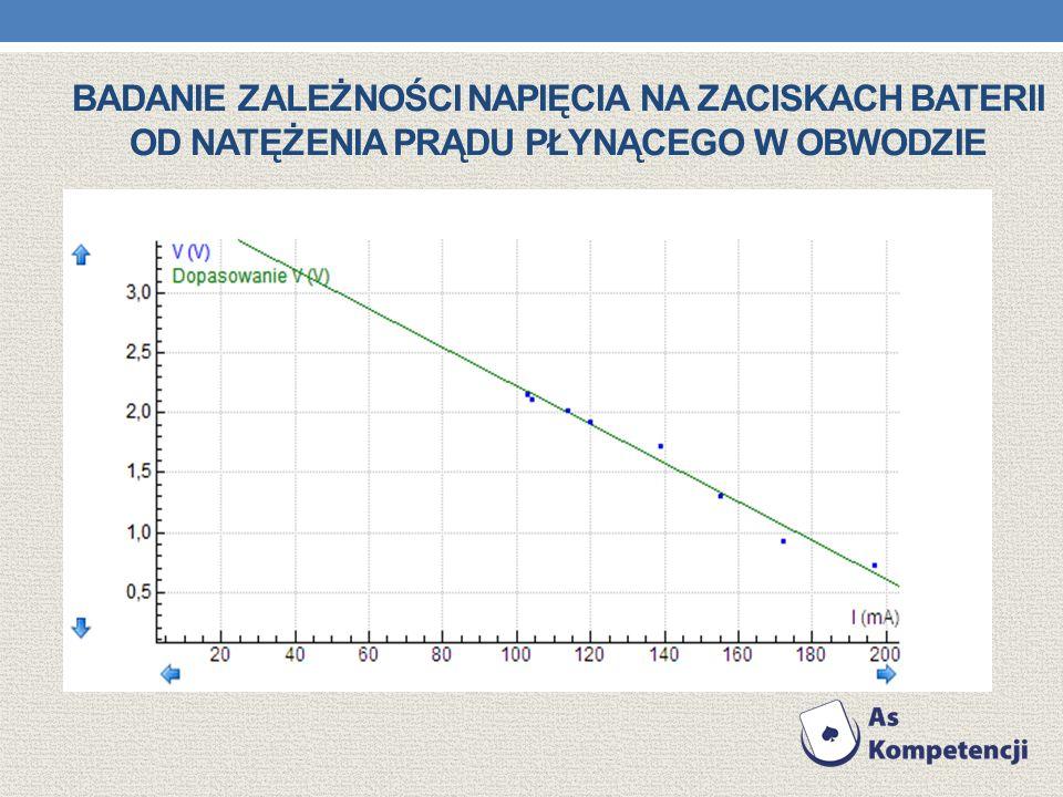 Badanie zależności napięcia na zaciskach baterii od natężenia prądu płynącego w obwodzie