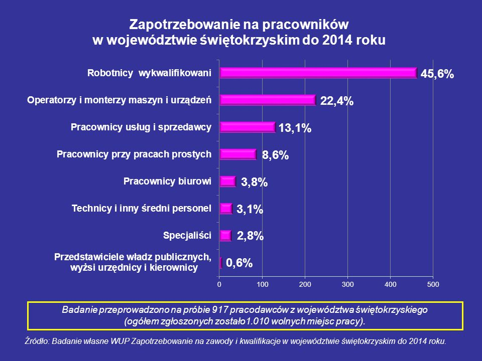 Badanie przeprowadzono na próbie 917 pracodawców z województwa świętokrzyskiego (ogółem zgłoszonych zostało1.010 wolnych miejsc pracy).