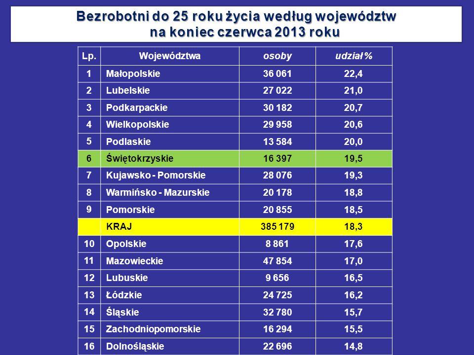 Bezrobotni do 25 roku życia według województw na koniec czerwca 2013 roku