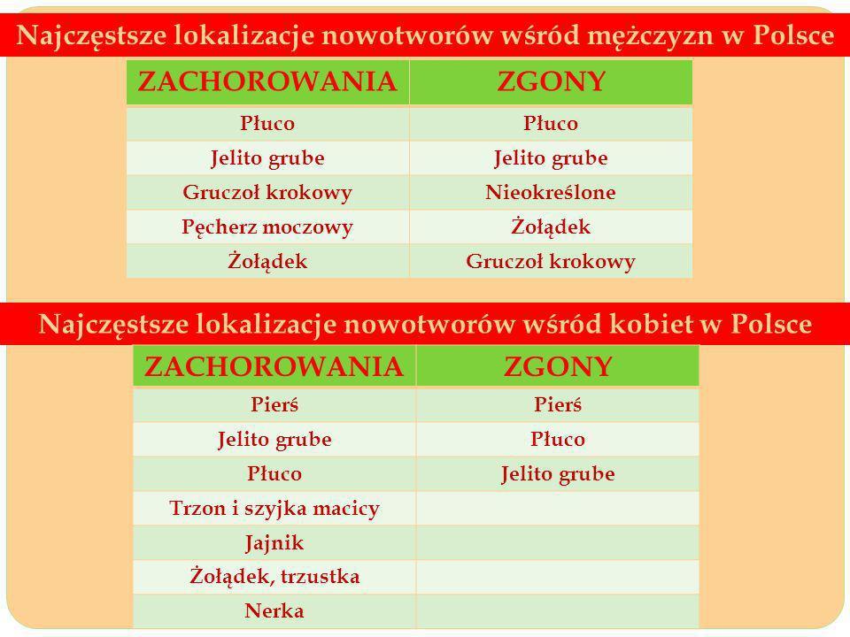 Najczęstsze lokalizacje nowotworów wśród mężczyzn w Polsce