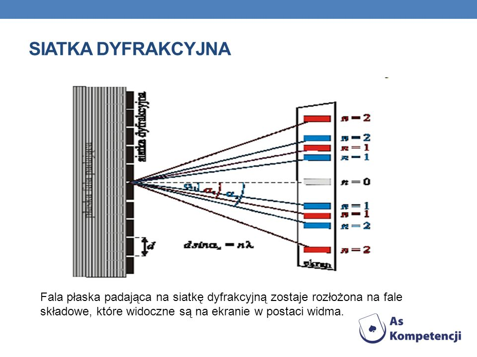SIATKA DYFRAKCYJNA Fala płaska padająca na siatkę dyfrakcyjną zostaje rozłożona na fale składowe, które widoczne są na ekranie w postaci widma.
