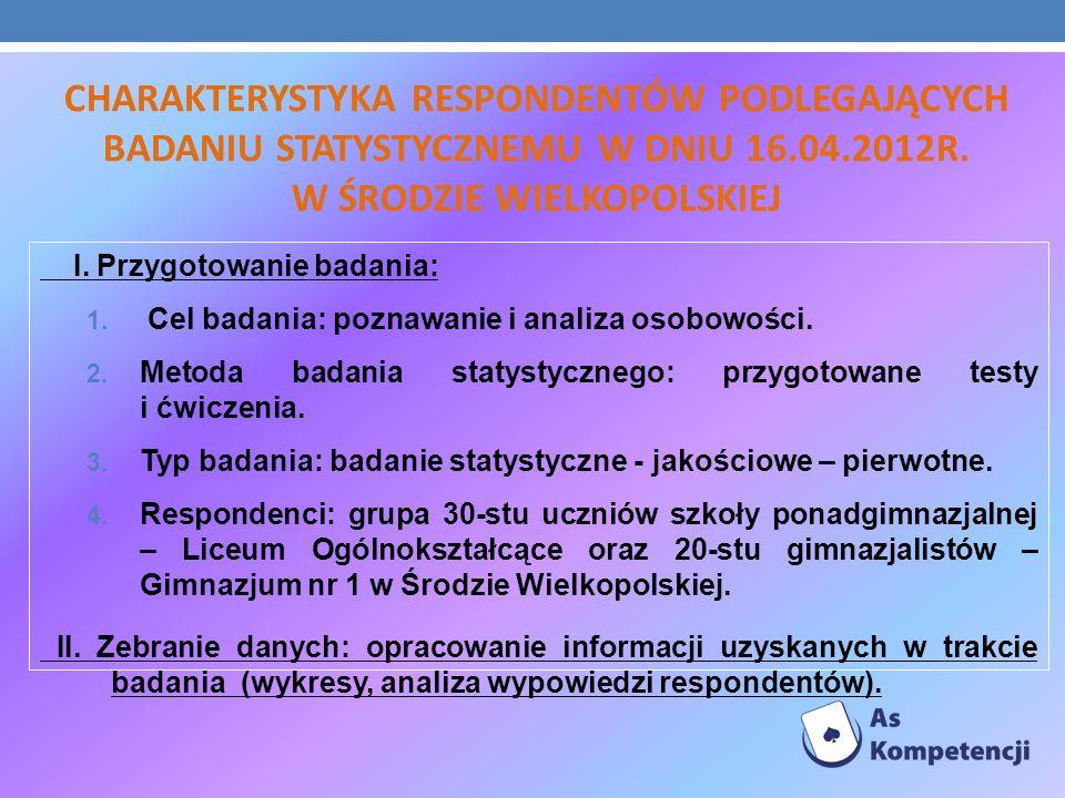 CHARAKTERYSTYKA RESPONDENTÓW PODLEGAJĄCYCH BADANIU STATYSTYCZNEMU W DNIU 16.04.2012R. W ŚRODZIE WIELKOPOLSKIEJ