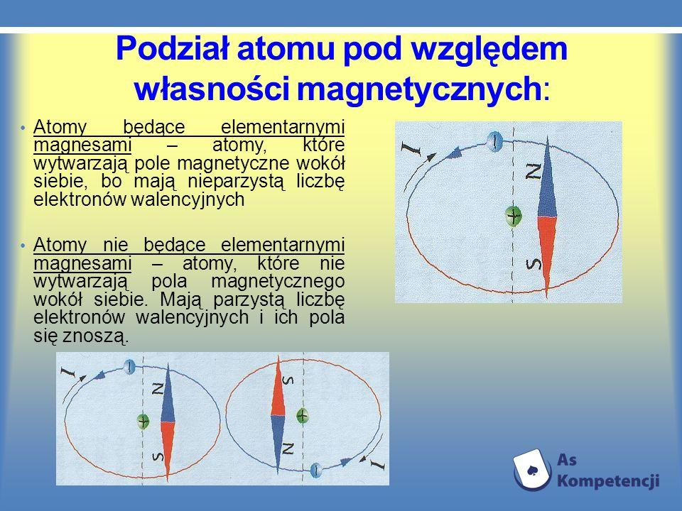 Podział atomu pod względem własności magnetycznych: