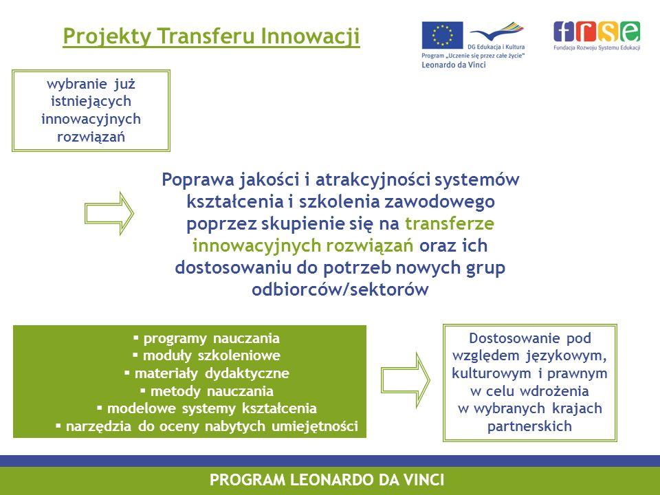 Projekty Transferu Innowacji