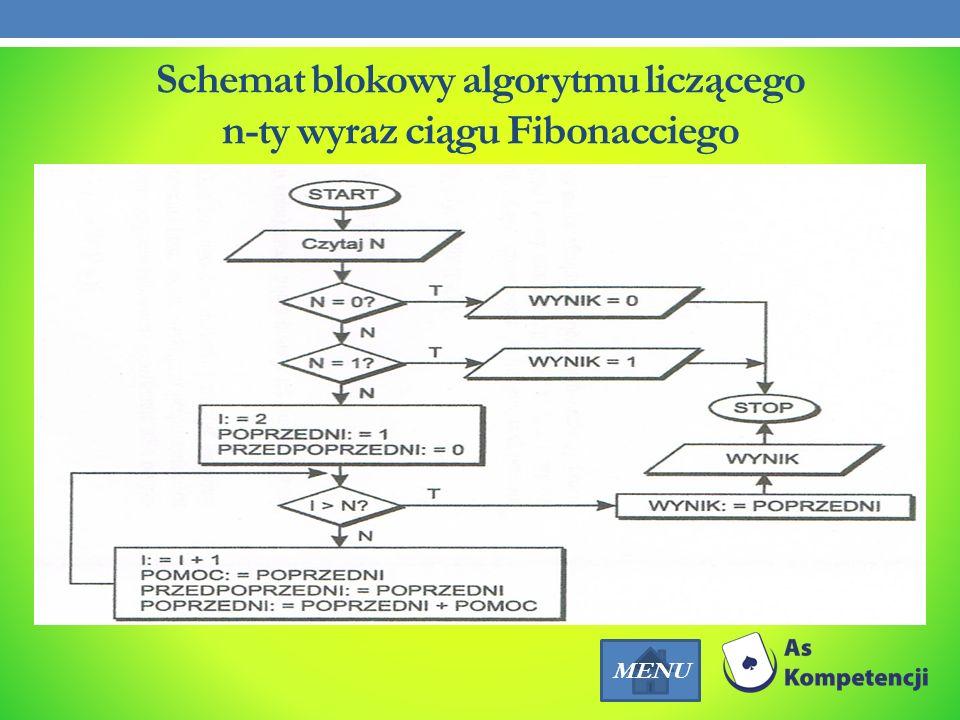 Schemat blokowy algorytmu liczącego n-ty wyraz ciągu Fibonacciego
