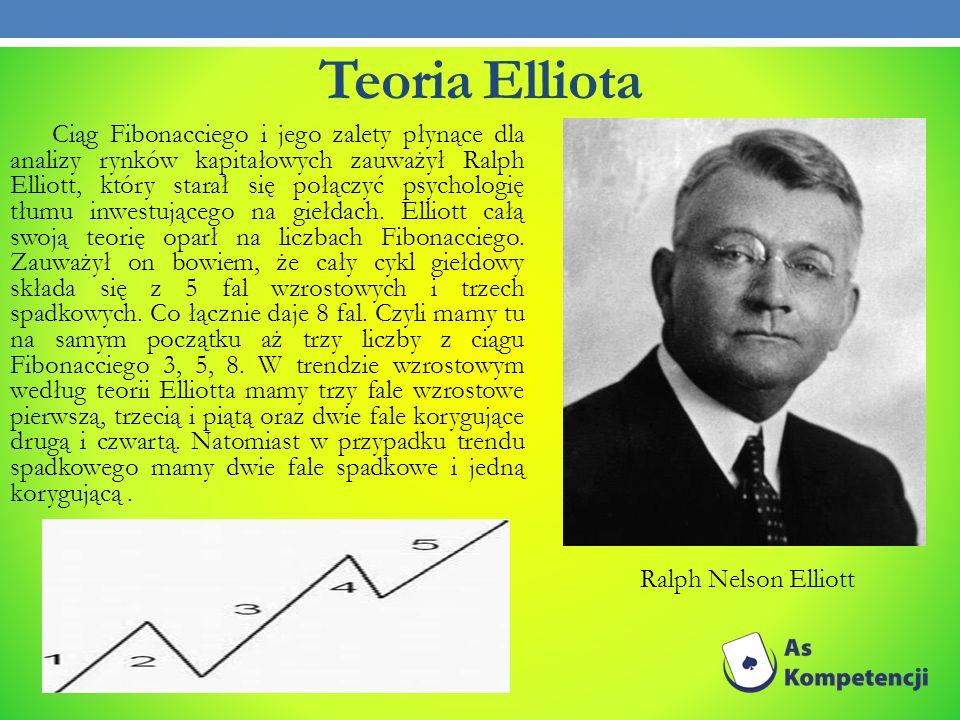Teoria Elliota Ralph Nelson Elliott