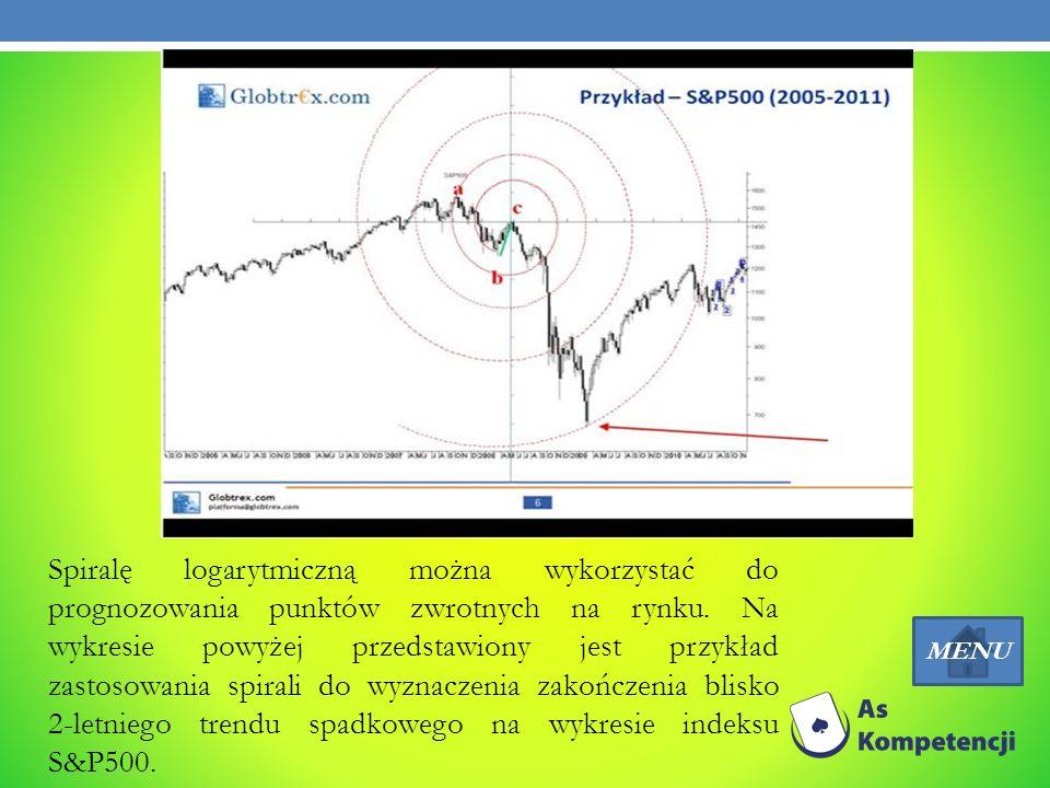 Spiralę logarytmiczną można wykorzystać do prognozowania punktów zwrotnych na rynku. Na wykresie powyżej przedstawiony jest przykład zastosowania spirali do wyznaczenia zakończenia blisko 2-letniego trendu spadkowego na wykresie indeksu S&P500.