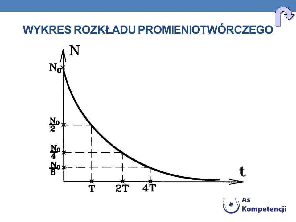 Wykres rozkładu promieniotwórczego