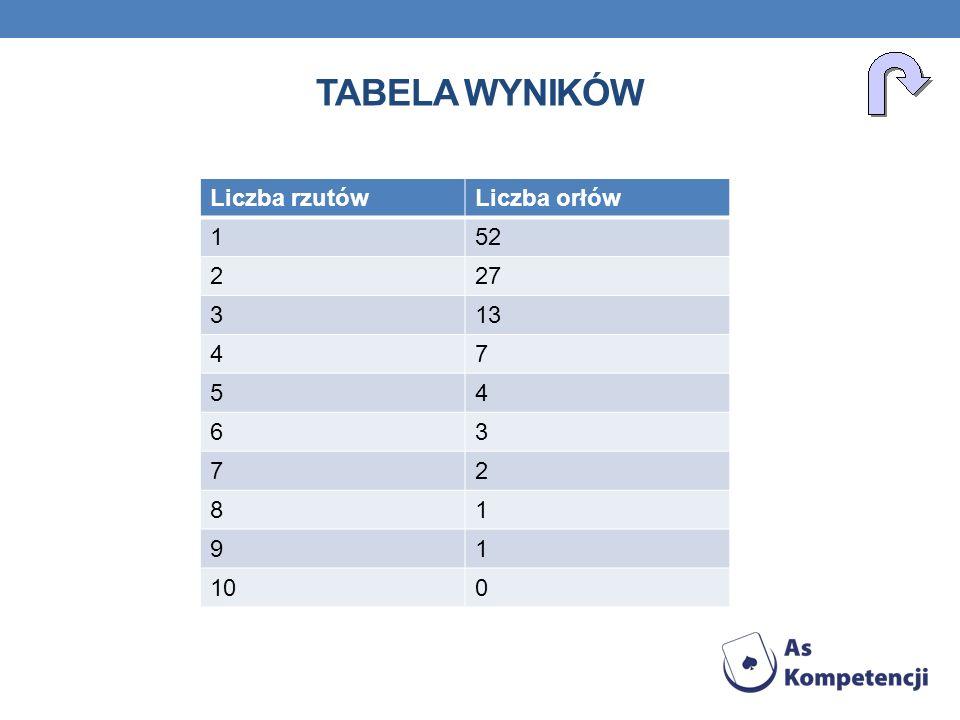 Tabela wyników Liczba rzutów Liczba orłów 1 52 2 27 3 13 4 7 5 6 8 9