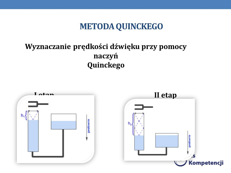 METODA QUINCKEGO Wyznaczanie prędkości dźwięku przy pomocy naczyń Quinckego I etap II etap