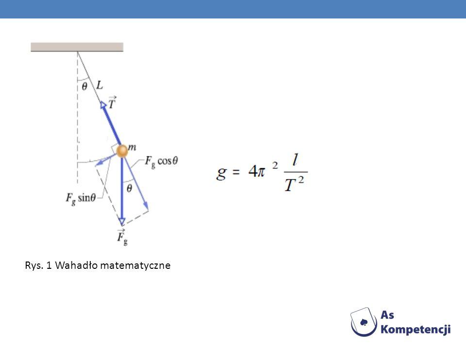 Rys. 1 Wahadło matematyczne