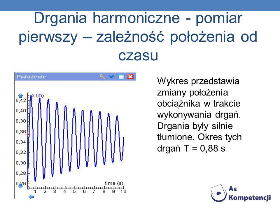 Drgania harmoniczne - pomiar pierwszy – zależność położenia od czasu