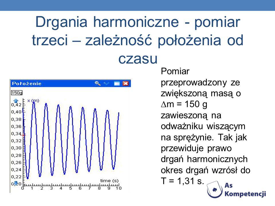 Drgania harmoniczne - pomiar trzeci – zależność położenia od czasu