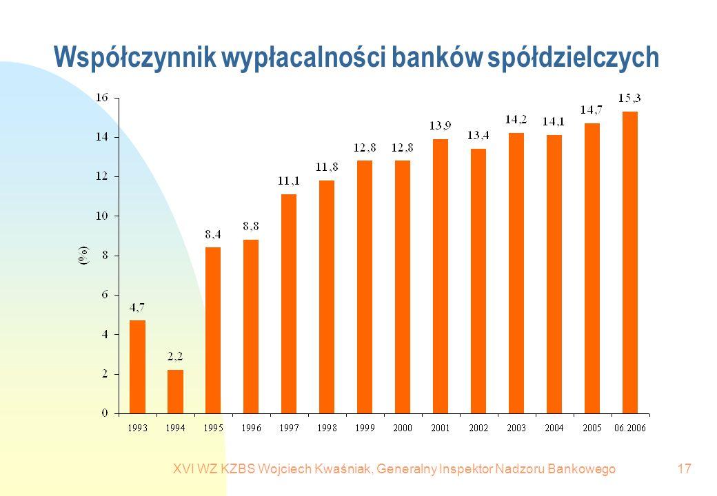 Współczynnik wypłacalności banków spółdzielczych