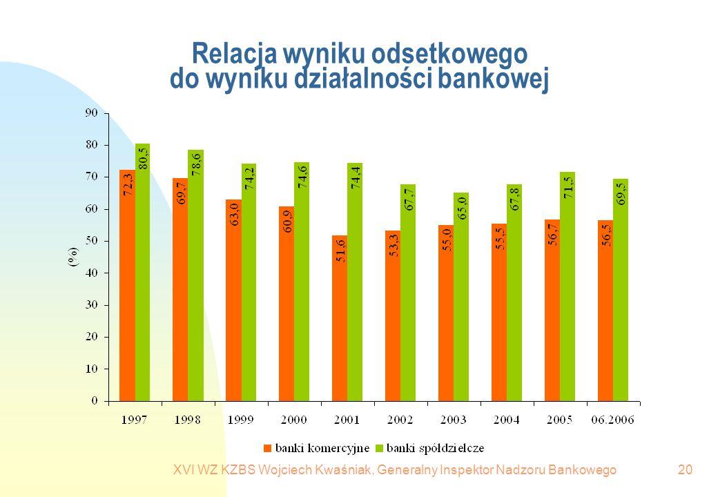 Relacja wyniku odsetkowego do wyniku działalności bankowej