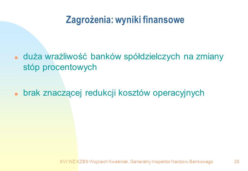 Zagrożenia: wyniki finansowe
