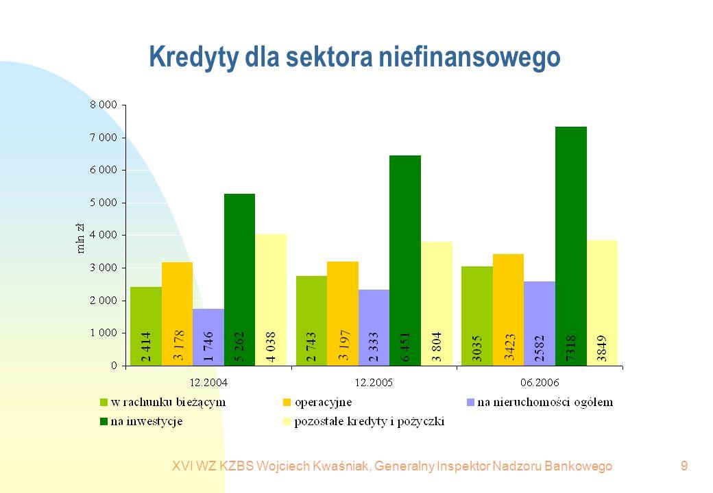 Kredyty dla sektora niefinansowego
