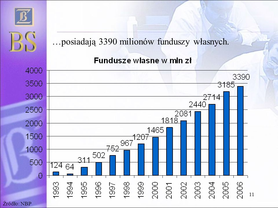 BS …posiadają 3390 milionów funduszy własnych. Źródło: NBP