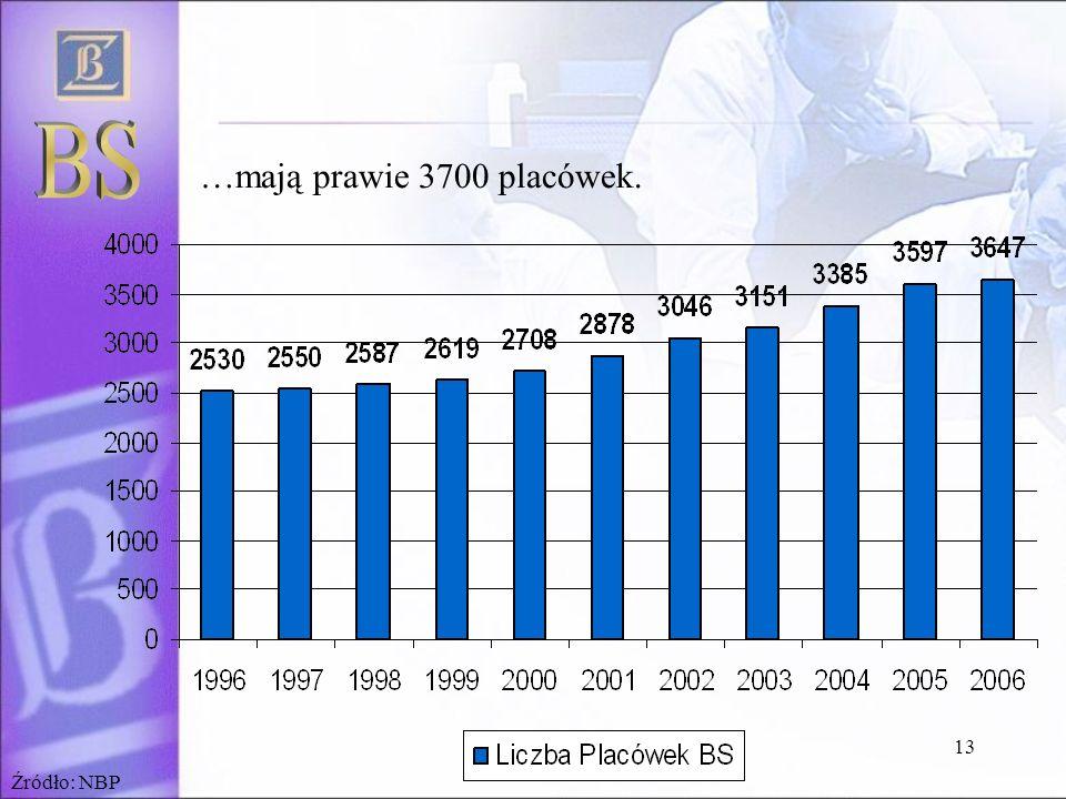 BS …mają prawie 3700 placówek. Źródło: NBP