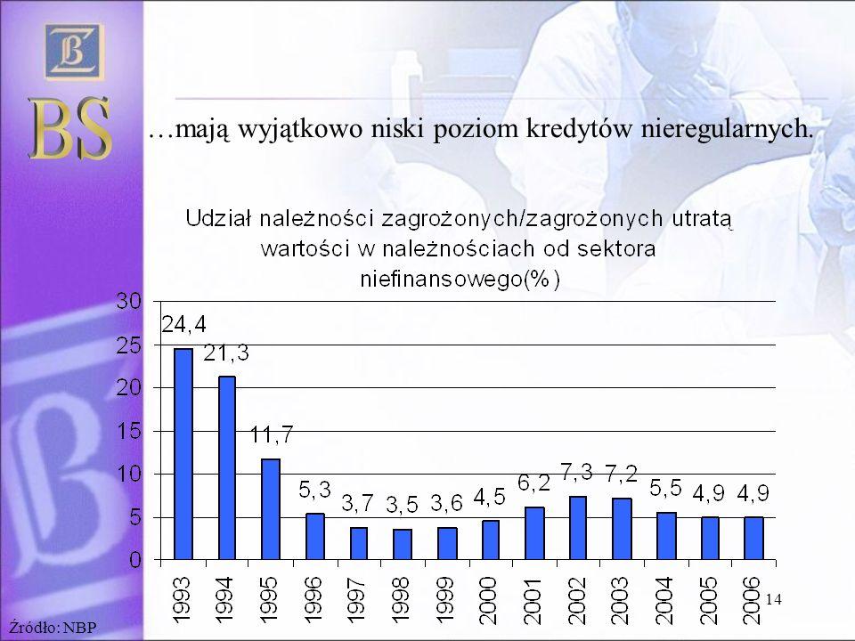 BS …mają wyjątkowo niski poziom kredytów nieregularnych. Źródło: NBP