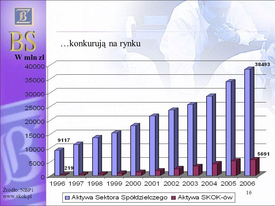 BS …konkurują na rynku W mln zł Źródło: NBP i www.skok.pl