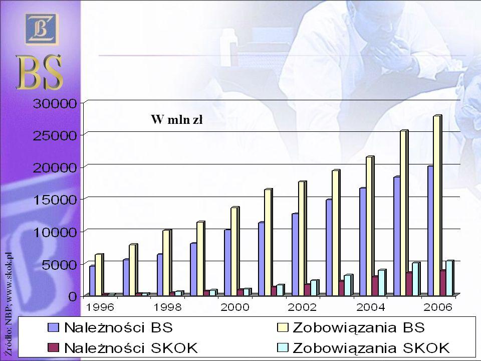 BS W mln zł Źródło: NBP; www.skok.pl