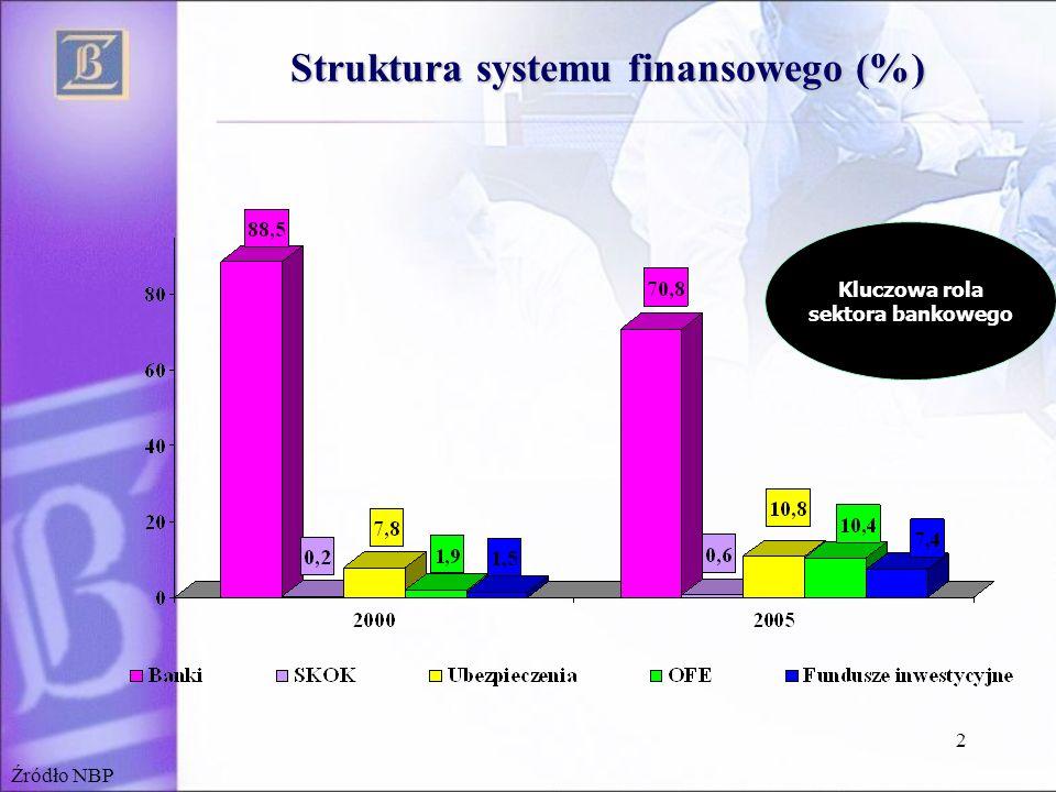 Struktura systemu finansowego (%)